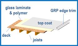 GRP roofing preston